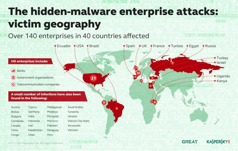 Des logiciels authentiques pour pirater banques et états dans 40 pays   via Bleeping Computer
