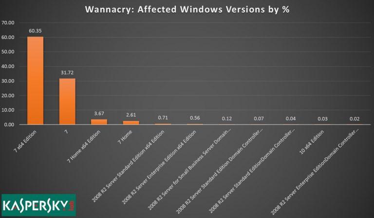 98% des victimes de Wannacry étaient sous Windows7