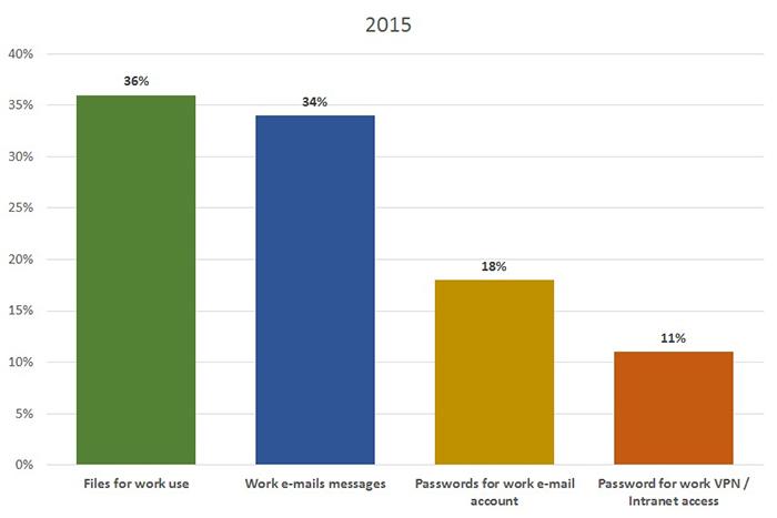 Mobiles : Seuls 11% des utilisateurs les protègent | sur UnderNews