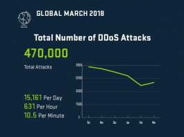 Protection DDoS