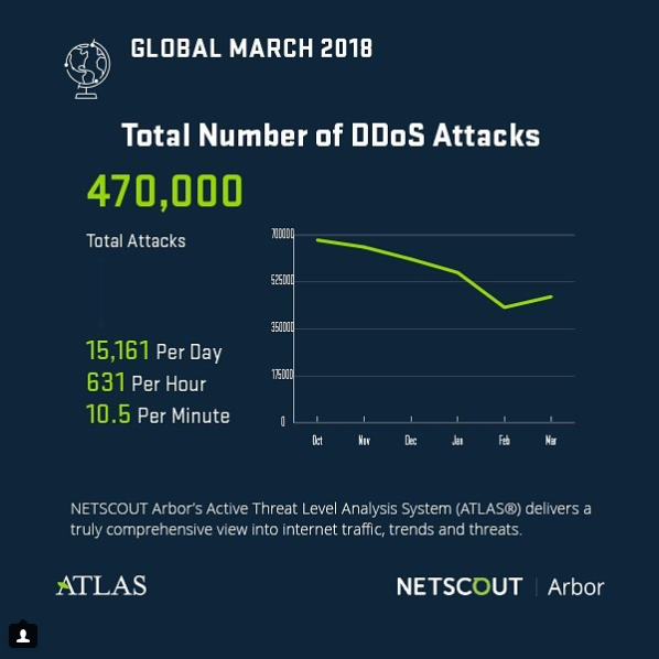 Protection DDoS